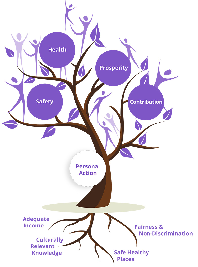The Roots of Health Equity